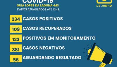Guia Lopes fecha 24h com 230 casos com 109 recuperados, confira o boletim