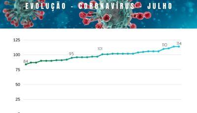 Bonito, MS, fecha o mês de julho com 30 novos casos de covid-19, veja a evolução no gráfico