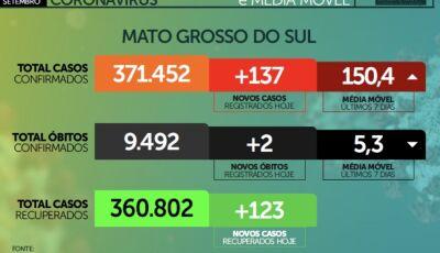 VENCENDO A COVID: MS registrou 2 óbitos nas ultimas 24 horas, Confira o boletim