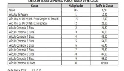 Pedágio sobre a ponte do Rio Paraguai irá subir 2,83% a partir de janeiro