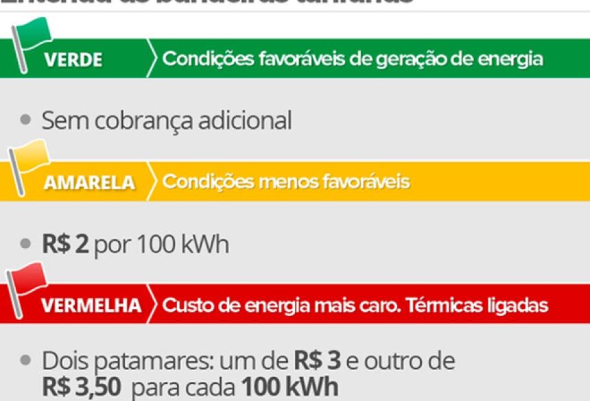 Valores das bandeiras tarifárias aprovados pela Aneel para 2017